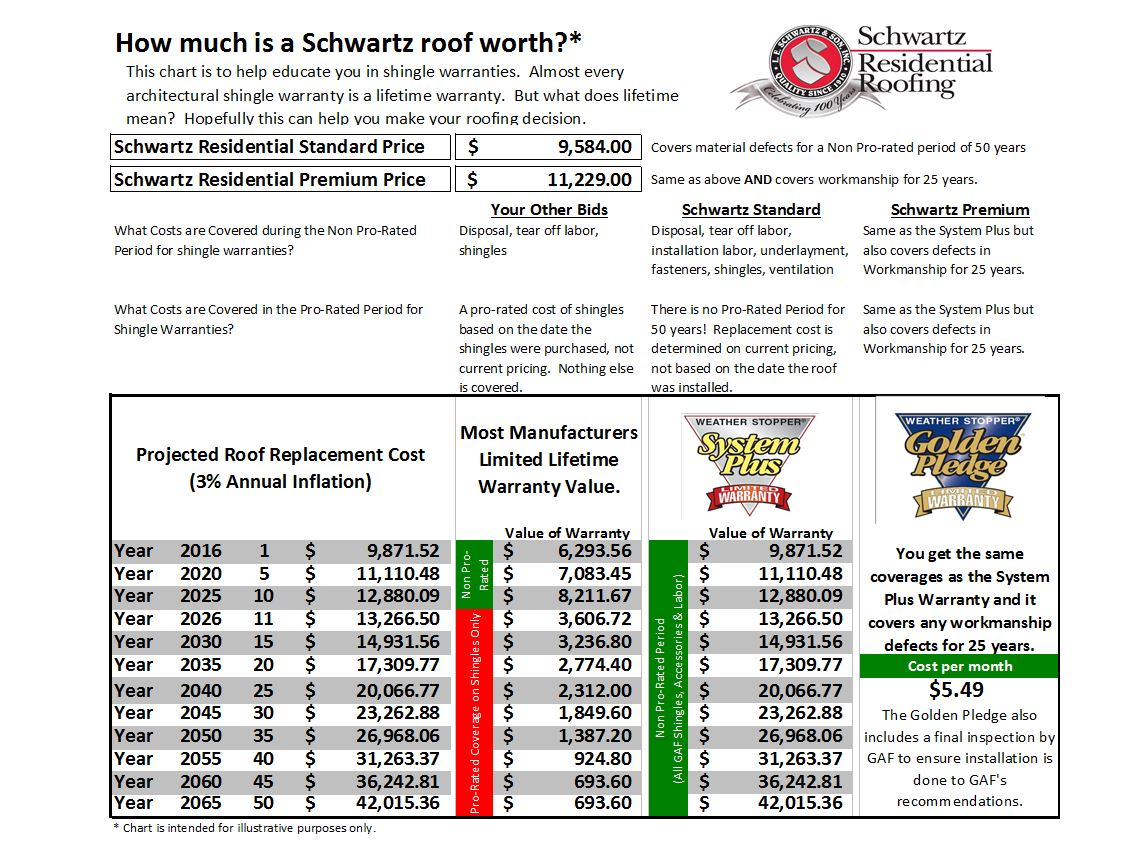 The Value of a good roof warranty - Schwartz Residential Roofing